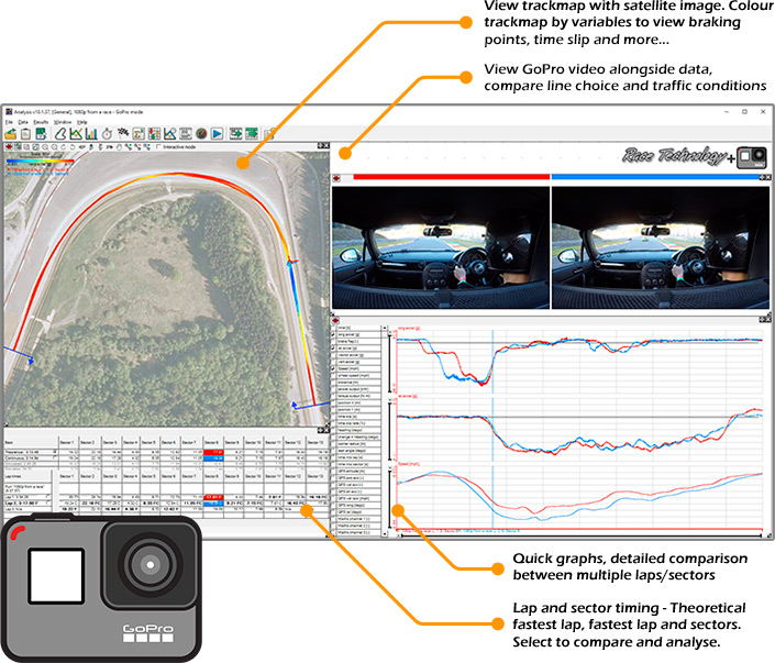 Analysis Software for GoPro